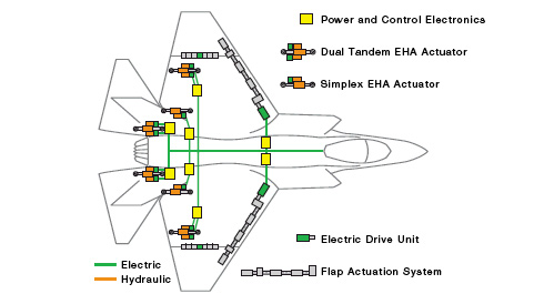 Power by Wire Architecture system integrator for lockheed martin f 35 f35 diagram at crackthecode.co
