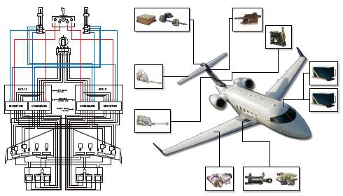 Bombardier Challenger 300 - Flight Control System Provider ...
