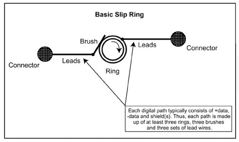 basic slip ring configuration