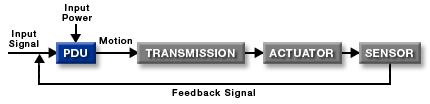 Power Drive Unit Diagram