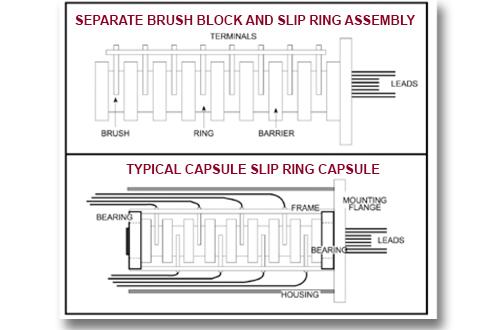 slip rings